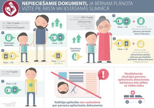 Bērnu slimnīcā no 1.septembra kā personu apliecinošu dokumentu nepieņems autovadītāja apliecību