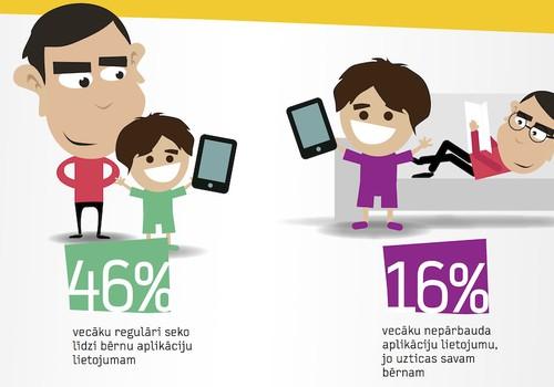 55% bērnu vecāku neizmanto mobilo aplikāciju drošības risinājumus