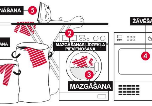 Laipni lūdzam jūs PO.P veļas mazgāšanas skolā