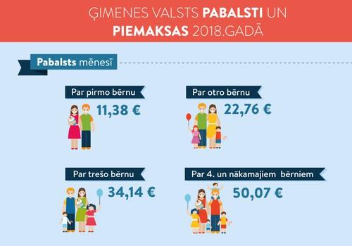 Infografika: Ģimenes valsts pabalsti un piemaksas 2018. gadā