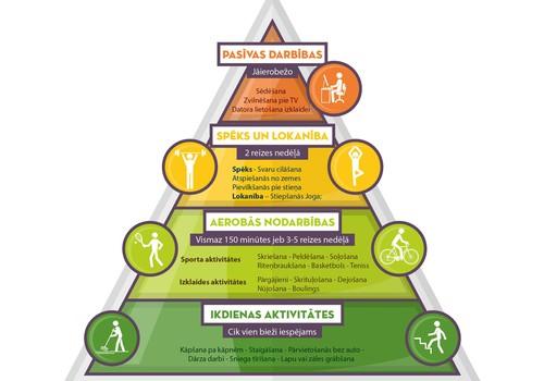 Fizisko aktivitāšu piramīda veselības saglabāšanai